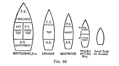 Diagram from 1943 Seaman's Pocket Book, 1943, p. 90.